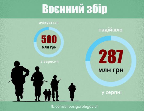 Результаты сбора на украинскую армию